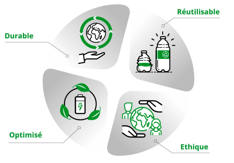axes engagement éco-responsable